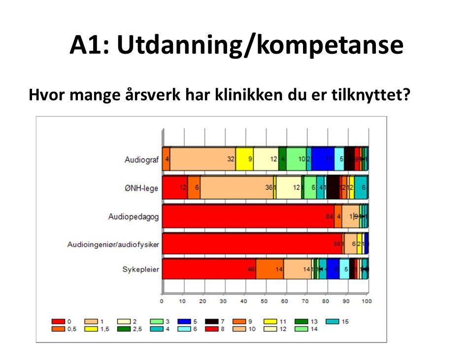 A1: Utdanning/kompetanse Hvor mange årsverk har klinikken du er tilknyttet?