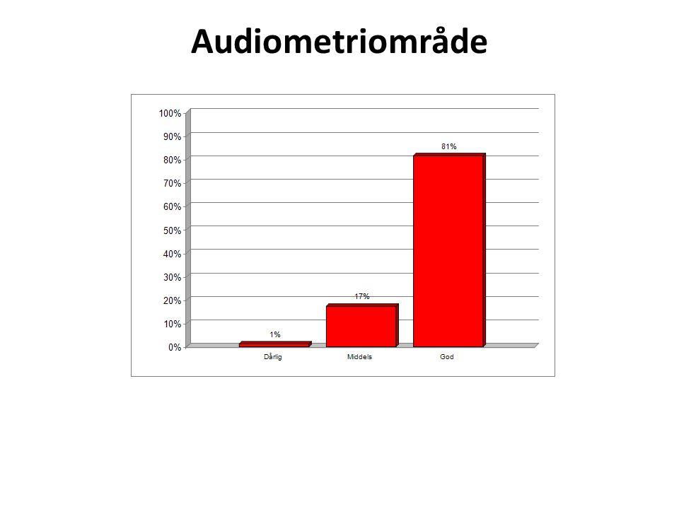 Audiometriområde