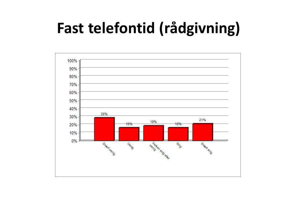 Fast telefontid (rådgivning)