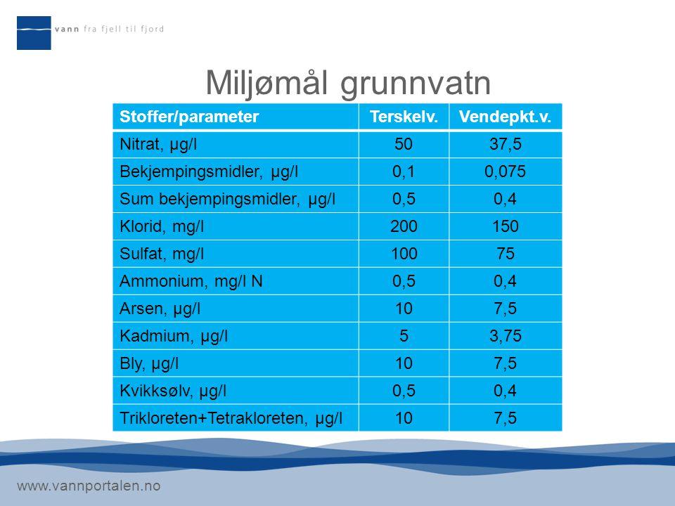 www.vannportalen.no Miljømål grunnvatn Stoffer/parameterTerskelv.Vendepkt.v. Nitrat, µg/l5037,5 Bekjempingsmidler, µg/l0,10,075 Sum bekjempingsmidler,