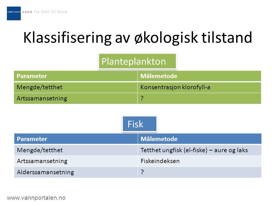 www.vannportalen.no Klassifisering av økologisk tilstand ParameterMålemetode Mengde/tetthetKonsentrasjon klorofyll-a Artssamansetning? ParameterMåleme