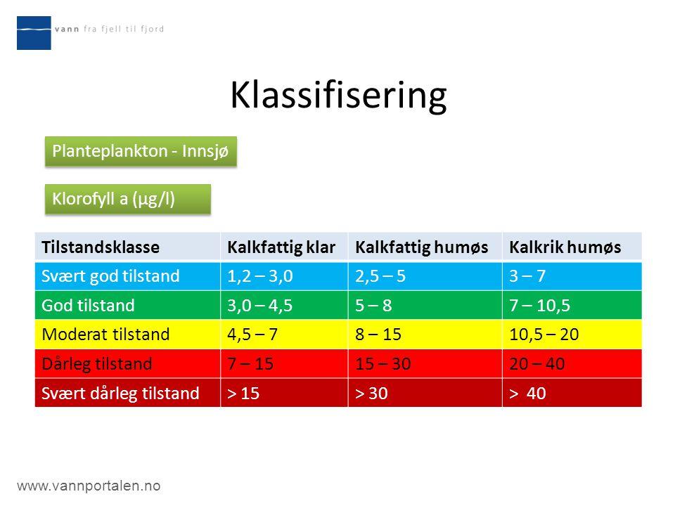 www.vannportalen.no Klassifisering TilstandsklasseKalkfattig klarKalkfattig humøsKalkrik humøs Svært god tilstand1,2 – 3,02,5 – 53 – 7 God tilstand3,0