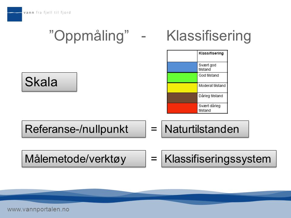 "www.vannportalen.no ""Oppmåling"" - Klassifisering Skala Referanse-/nullpunkt Naturtilstanden = Målemetode/verktøy Klassifiseringssystem ="
