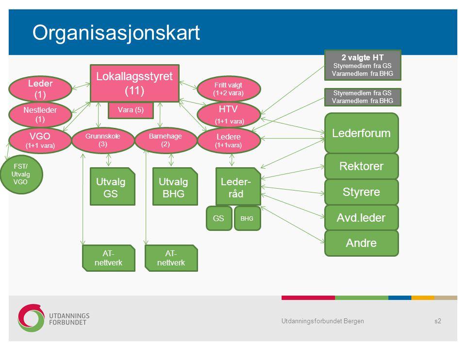 Organisasjonskart Utdanningsforbundet Bergens2 Lokallagsstyret (11) Leder (1) Nestleder (1) VGO (1+1 vara) Grunnskole (3) Barnehage (2) Ledere (1+1vara) HTV (1+1 vara) Fritt valgt (1+2 vara) Lederforum Rektorer Styrere Avd.leder Andre Utvalg GS Utvalg BHG Leder- råd FST/ Utvalg VGO AT- nettverk GS BHG Vara (5) 2 valgte HT Styremedlem fra GS Varamedlem fra BHG Styremedlem fra GS Varamedlem fra BHG