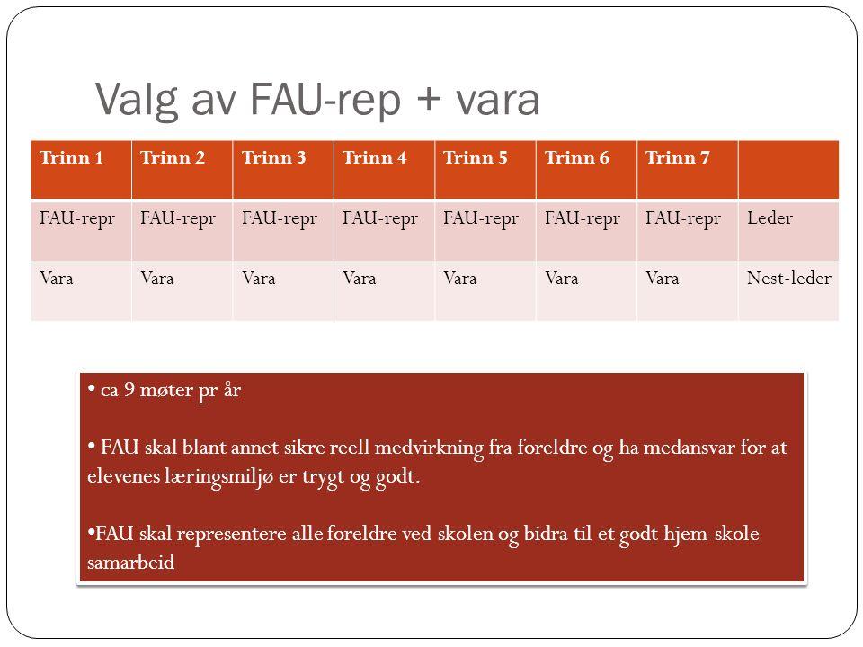 Valg av FAU-rep + vara Trinn 1Trinn 2Trinn 3Trinn 4 Trinn 5Trinn 6Trinn 7 FAU-repr Leder Vara Nest-leder ca 9 møter pr år FAU skal blant annet sikre reell medvirkning fra foreldre og ha medansvar for at elevenes læringsmiljø er trygt og godt.