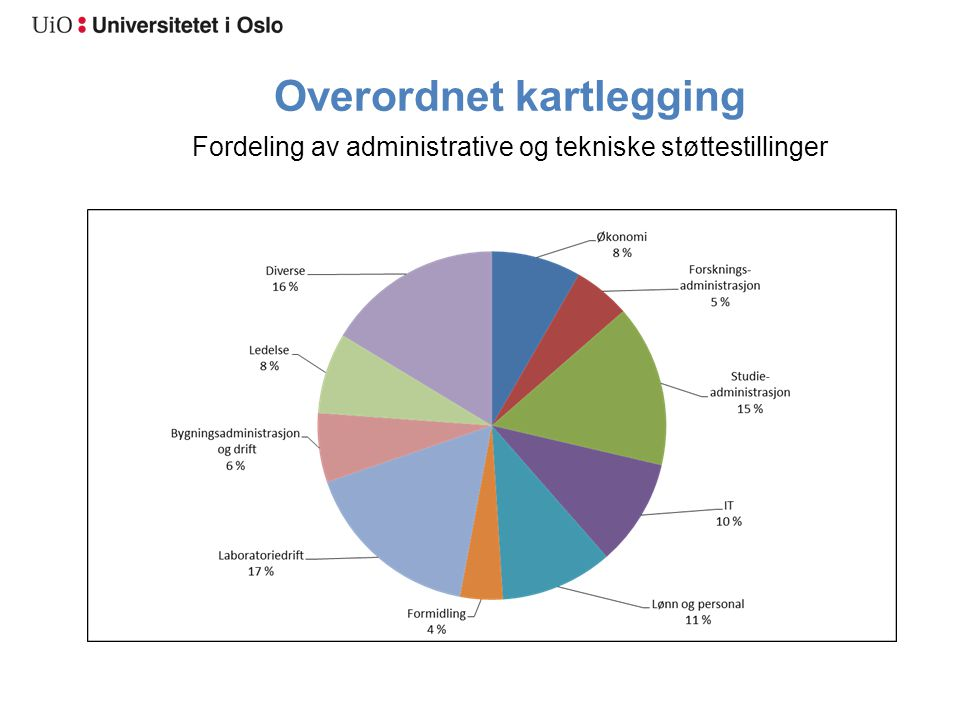Hovedmål Øke kvaliteten og frigjøre ressurser i de administrative arbeidsprosessene Det skal oppnås en effektiviseringsgevinst på mellom 10 og 30 %, målt som en kombinasjon av mindre ressursbruk og kvalitetsheving.