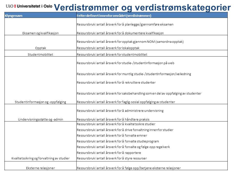 Verdistrømmer og verdistrømskategorier KlyngenavnFelter definert innenfor området (verdistrømmer) Eksamen og kvalifikasjon Ressursbruk i antall årsver