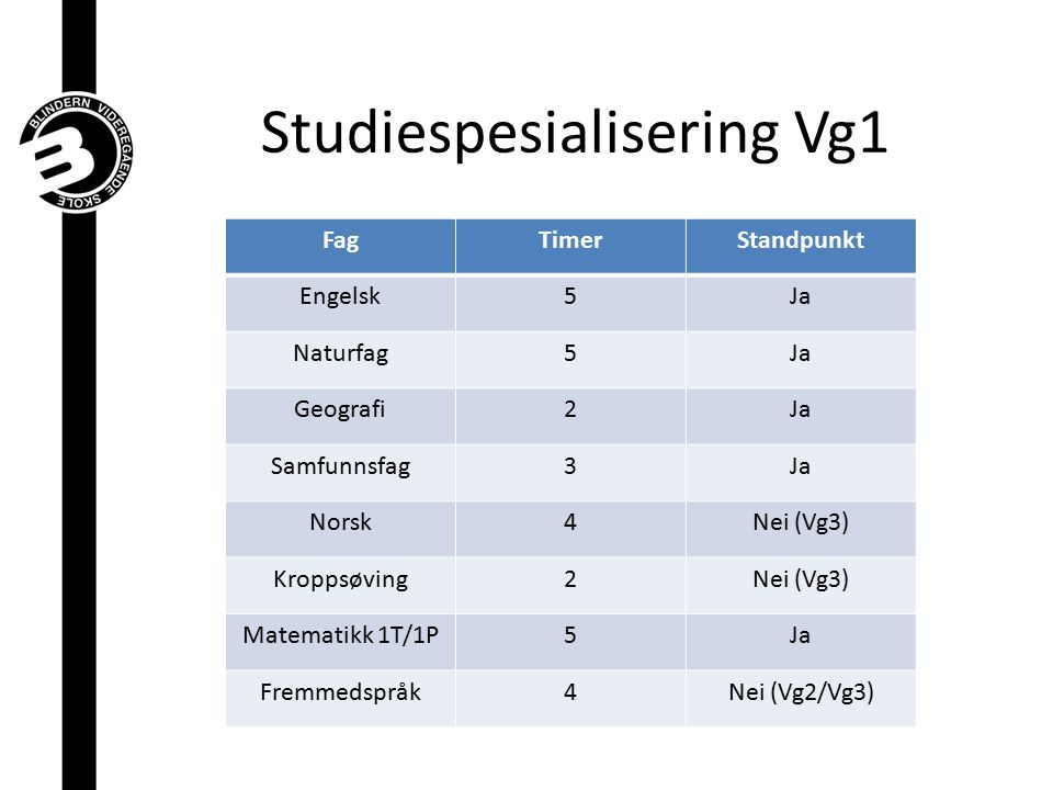 Studiespesialisering Vg1 FagTimerStandpunkt Engelsk5Ja Naturfag5Ja Geografi2Ja Samfunnsfag3Ja Norsk4Nei (Vg3) Kroppsøving2Nei (Vg3) Matematikk 1T/1P5J
