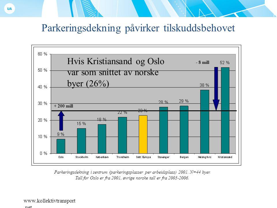 www.kollektivtransport.net Parkeringsdekning påvirker tilskuddsbehovet Parkeringsdekning i sentrum (parkeringsplasser per arbeidsplass) 2001.