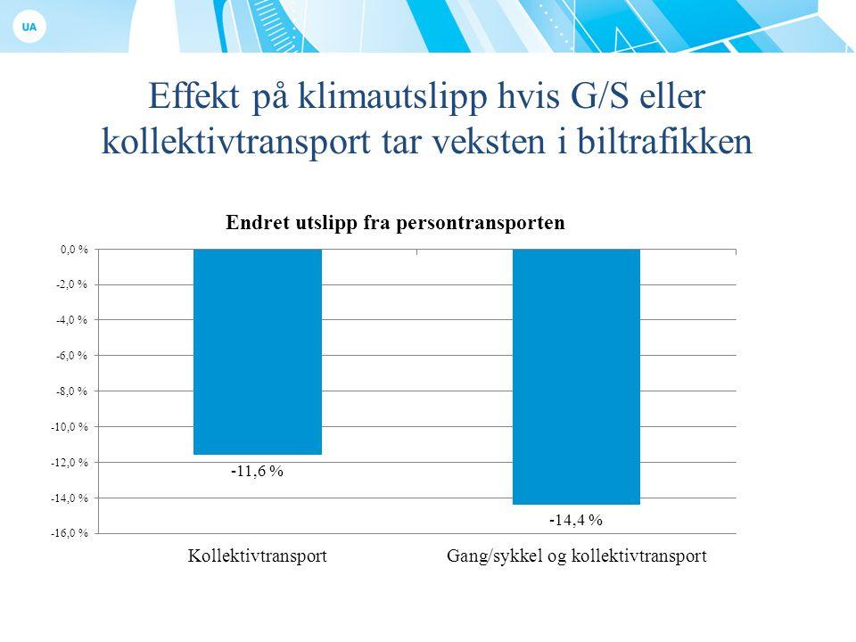 Effekt på klimautslipp hvis G/S eller kollektivtransport tar veksten i biltrafikken