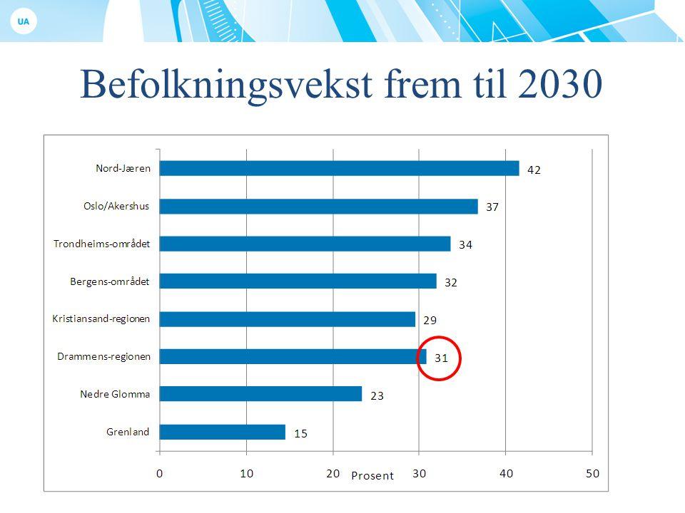 Befolkningsvekst frem til 2030