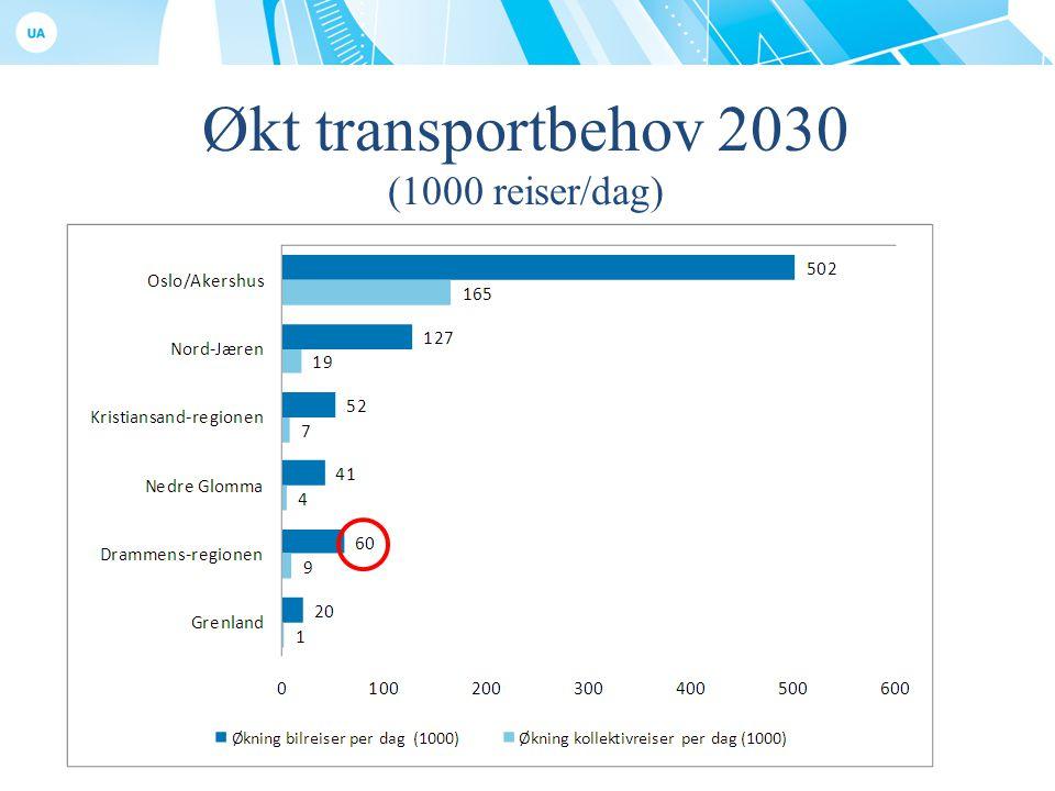 Økt transportbehov 2030 (1000 reiser/dag)