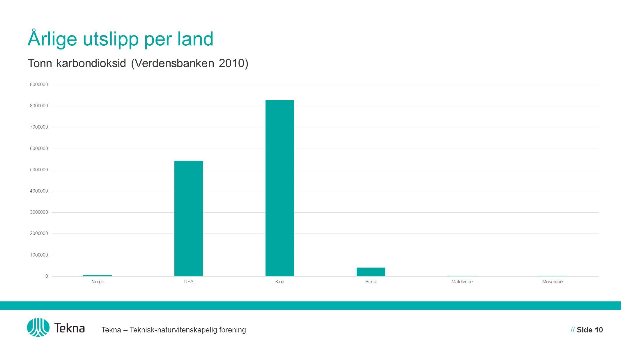 Årlige utslipp per land Tekna – Teknisk-naturvitenskapelig forening// Side 10 Tonn karbondioksid (Verdensbanken 2010)