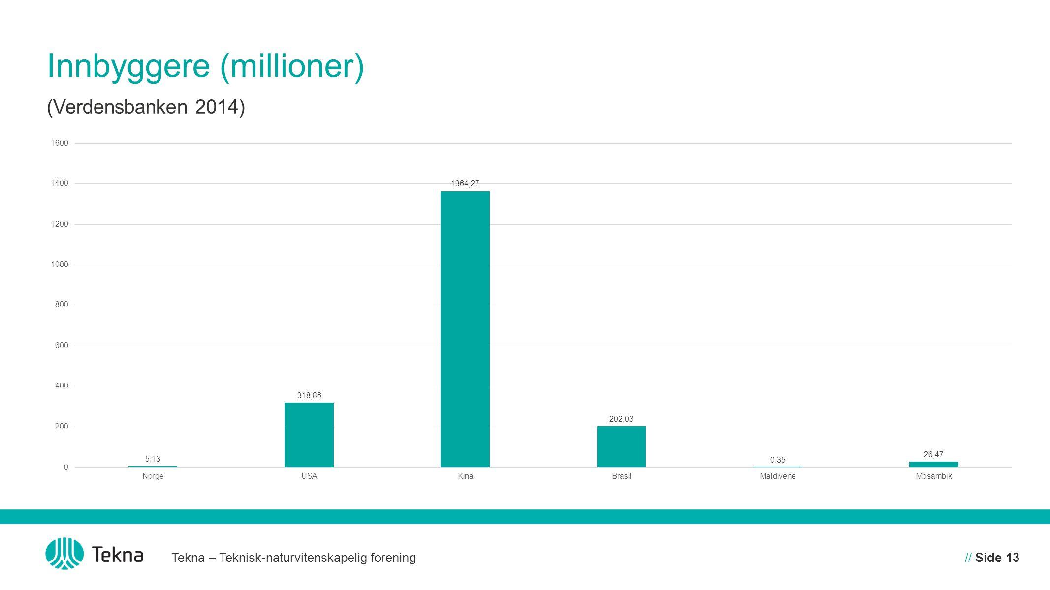 Innbyggere (millioner) Tekna – Teknisk-naturvitenskapelig forening// Side 13 (Verdensbanken 2014)