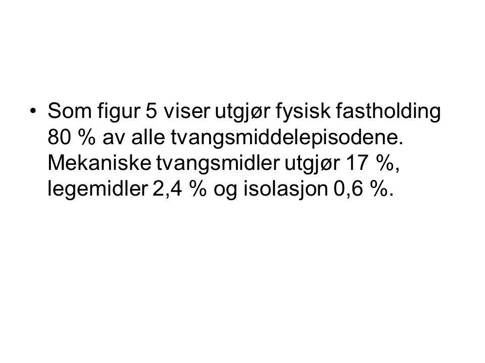 Som figur 5 viser utgjør fysisk fastholding 80 % av alle tvangsmiddelepisodene. Mekaniske tvangsmidler utgjør 17 %, legemidler 2,4 % og isolasjon 0,6