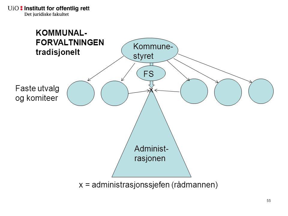 55 Administ- rasjonen Kommune- styret Faste utvalg og komiteer KOMMUNAL- FORVALTNINGEN tradisjonelt x x = administrasjonssjefen (rådmannen) FS