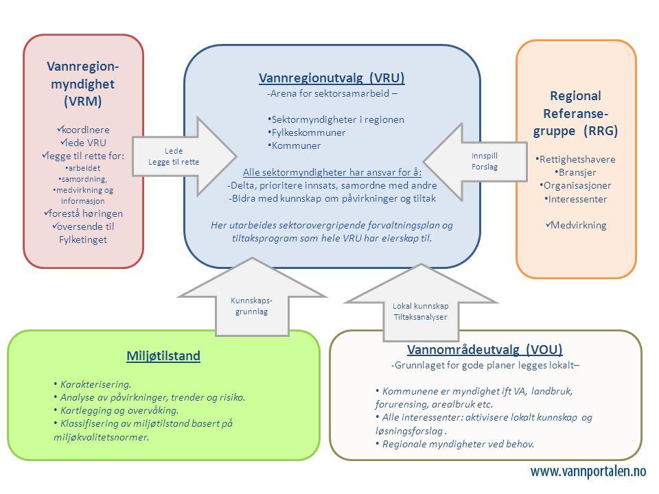 Vannregionutvalg (VRU) -Arena for sektorsamarbeid – Sektormyndigheter i regionen Fylkeskommuner Kommuner Alle sektormyndigheter har ansvar for å: -Delta, prioritere innsats, samordne med andre -Bidra med kunnskap om påvirkninger og tiltak Her utarbeides sektorovergripende forvaltningsplan og tiltaksprogram som hele VRU har eierskap til.