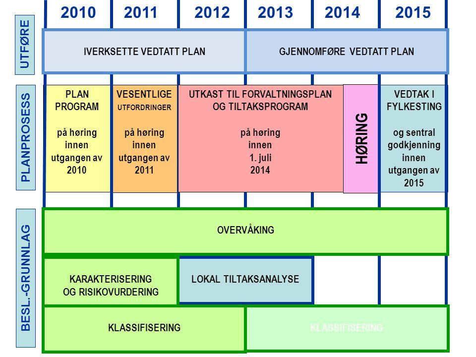 PLANPROSESS BESL.-GRUNNLAG PLAN PROGRAM på høring innen utgangen av 2010 VESENTLIGE UTFORDRINGER på høring innen utgangen av 2011 HØRING VEDTAK I FYLKESTING og sentral godkjenning innen utgangen av 2015 201020112012201320142015 UTKAST TIL FORVALTNINGSPLAN OG TILTAKSPROGRAM på høring innen 1.