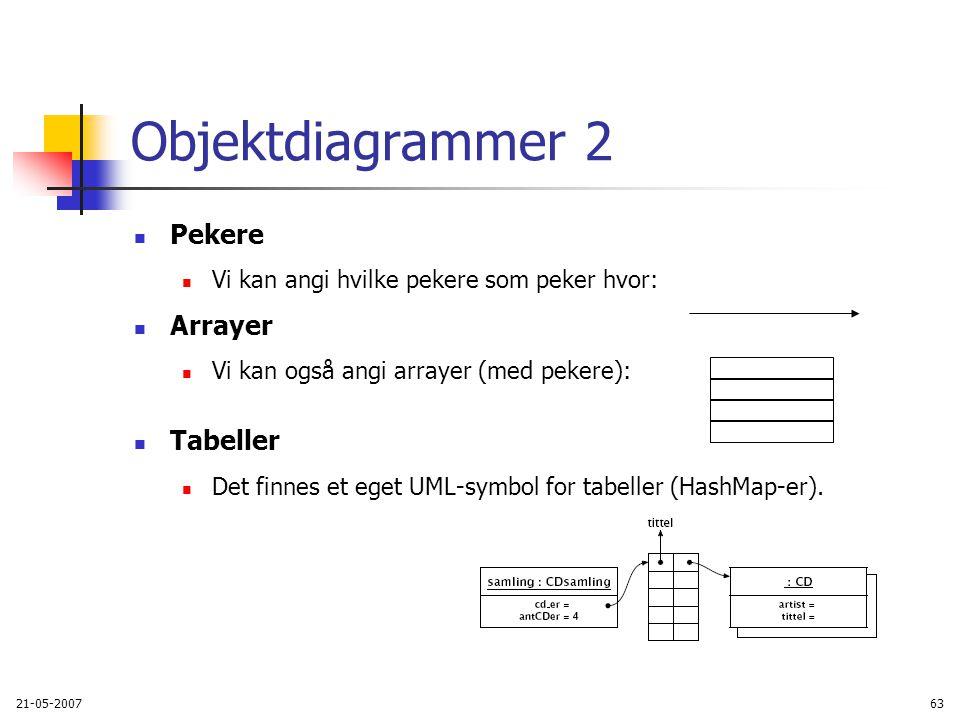 21-05-200763 Objektdiagrammer 2 Pekere Vi kan angi hvilke pekere som peker hvor: Arrayer Vi kan også angi arrayer (med pekere): Tabeller Det finnes et eget UML-symbol for tabeller (HashMap-er).