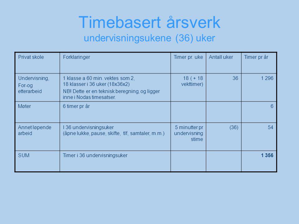 Timebasert årsverk undervisningsukene (36) uker Privat skoleForklaringerTimer pr.