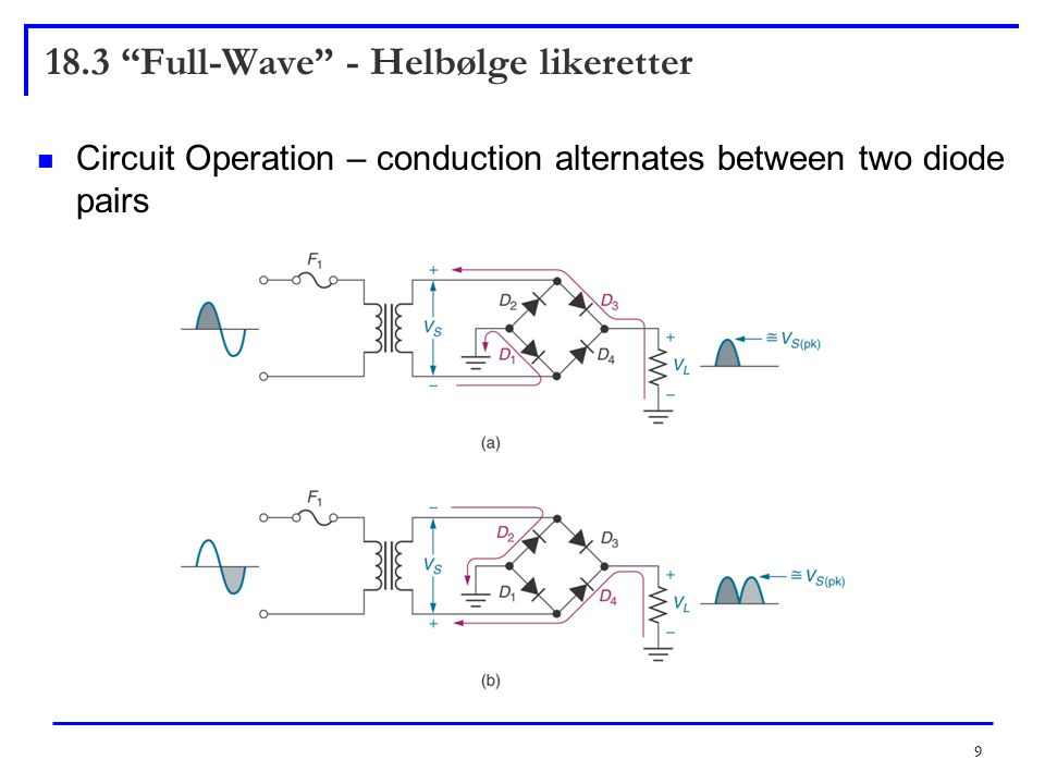 9 18.3 Full-Wave - Helbølge likeretter Circuit Operation – conduction alternates between two diode pairs