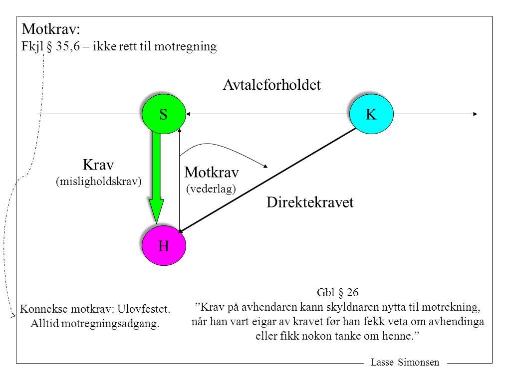 Lasse Simonsen H H K K Direktekravet Motkrav: Fkjl § 35,6 – ikke rett til motregning Krav (misligholdskrav) Motkrav (vederlag) Avtaleforholdet Gbl § 2