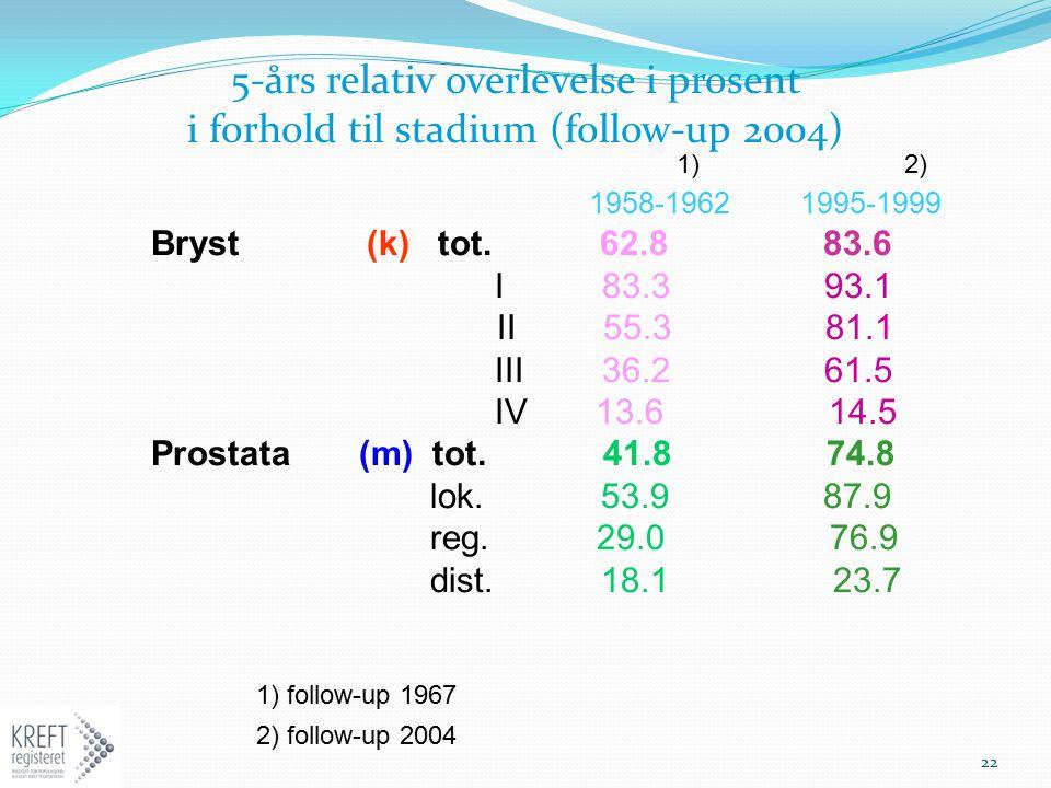 1) 2) 1958-1962 1995-1999 Bryst (k) tot. 62.8 83.6 I 83.3 93.1 II 55.3 81.1 III 36.2 61.5 IV 13.6 14.5 Prostata (m) tot. 41.8 74.8 lok. 53.9 87.9 reg.