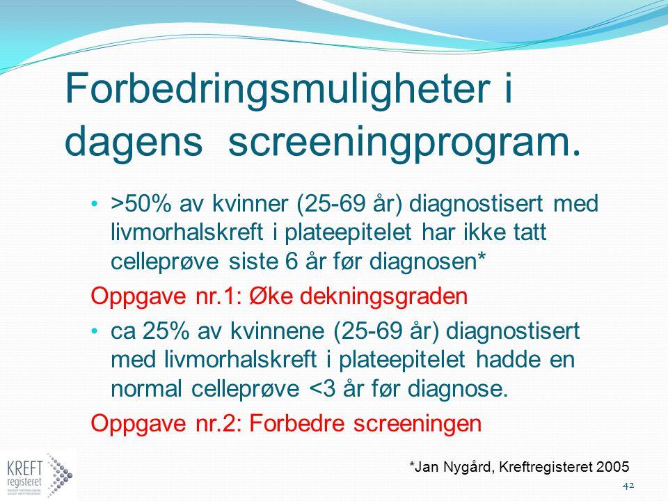 Forbedringsmuligheter i dagens screeningprogram. >50% av kvinner (25-69 år) diagnostisert med livmorhalskreft i plateepitelet har ikke tatt celleprøve