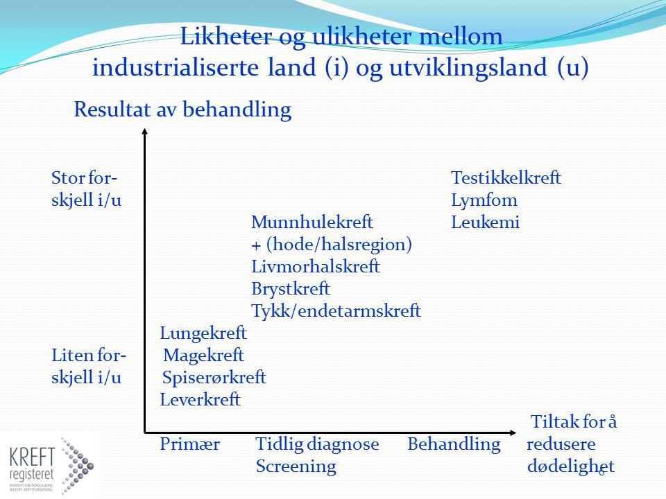 6 Likheter og ulikheter mellom industrialiserte land (i) og utviklingsland (u) Resultat av behandling Stor for- Testikkelkreft skjell i/u Lymfom Munnh