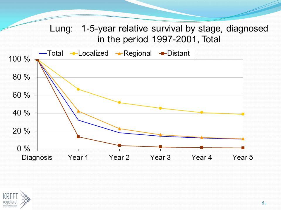 65 5 års relativ overlevelse av lungekreft (basert på spesialregister for prostatakreft i Kreftregisteret) Antall lungekreft Antall som 5 års relativ tilfeller diagnostisert fikk operasjon overlevelse for de 1993-2002 m/helbredende hensikt 3.211 19.582 3.211 2.144 (46.6 %) 5 års relativ overlevelse for lungekreft totalt for periodene (basert på hoveddatabasen i Kretregisteret) MennKvinner 1993-1997 9.3 12.1 1998-2002 9.7 13.7