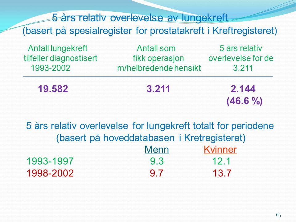 65 5 års relativ overlevelse av lungekreft (basert på spesialregister for prostatakreft i Kreftregisteret) Antall lungekreft Antall som 5 års relativ
