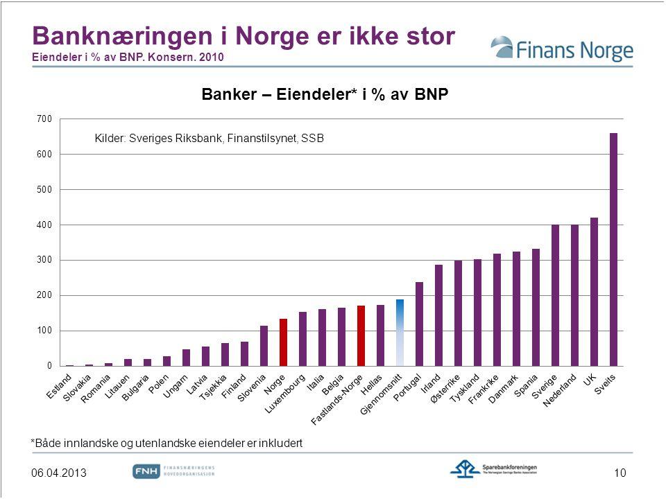 Banknæringen i Norge er ikke stor Eiendeler i % av BNP. Konsern. 2010 Kilder: Sveriges Riksbank, Finanstilsynet, SSB *Både innlandske og utenlandske e