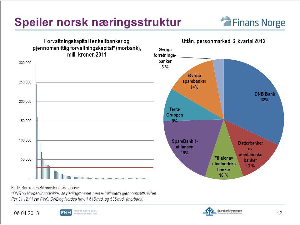 Speiler norsk næringsstruktur Kilde: Bankenes Sikringsfonds database * DNB og Nordea inngår ikke i søylediagrammet, men er inkludert i gjennomsnittsni