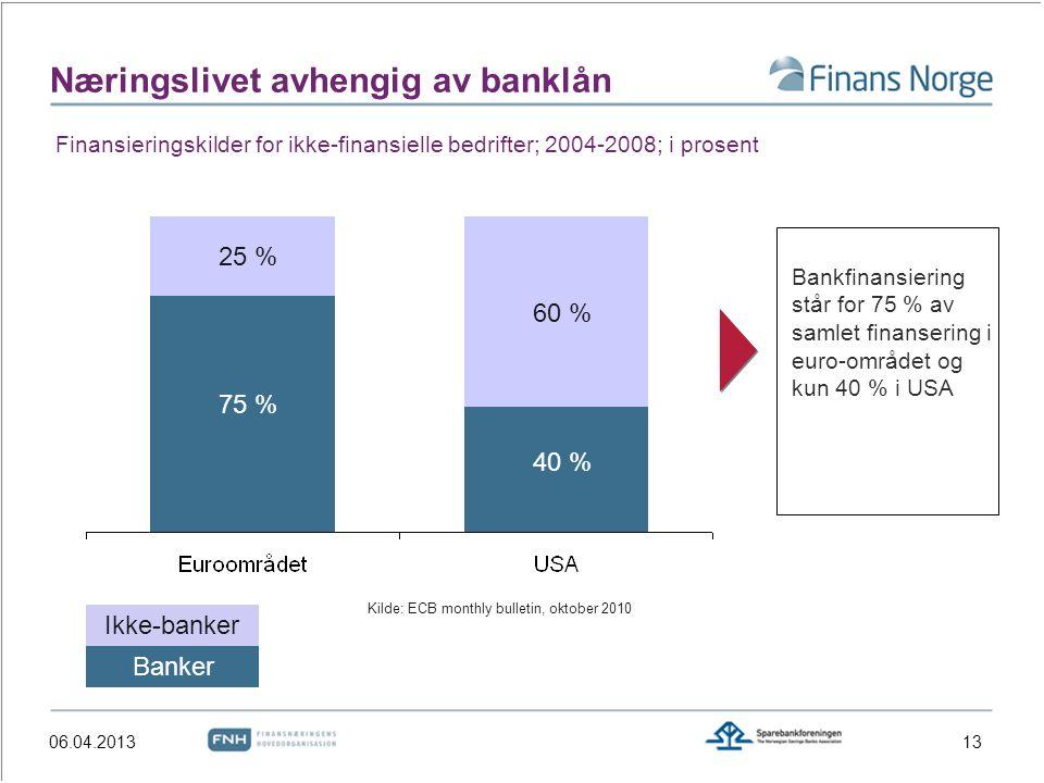 Næringslivet avhengig av banklån 13 Banker Ikke-banker 60 % 40 % 25 % 75 % Kilde: ECB monthly bulletin, oktober 2010 Bankfinansiering står for 75 % av