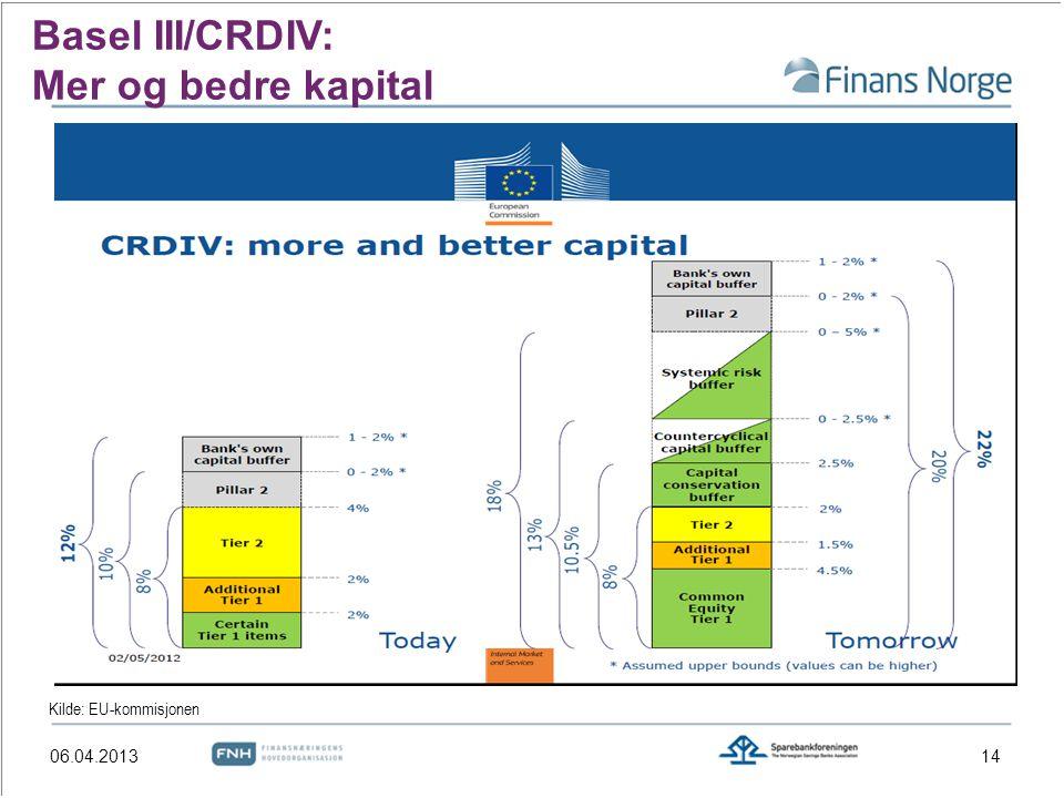 Basel III/CRDIV: Mer og bedre kapital Kilde: EU-kommisjonen 1406.04.2013