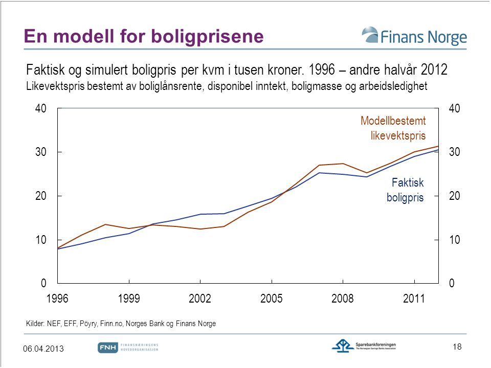 En modell for boligprisene Faktisk boligpris Modellbestemt likevektspris Kilder: NEF, EFF, Pöyry, Finn.no, Norges Bank og Finans Norge Faktisk og simu