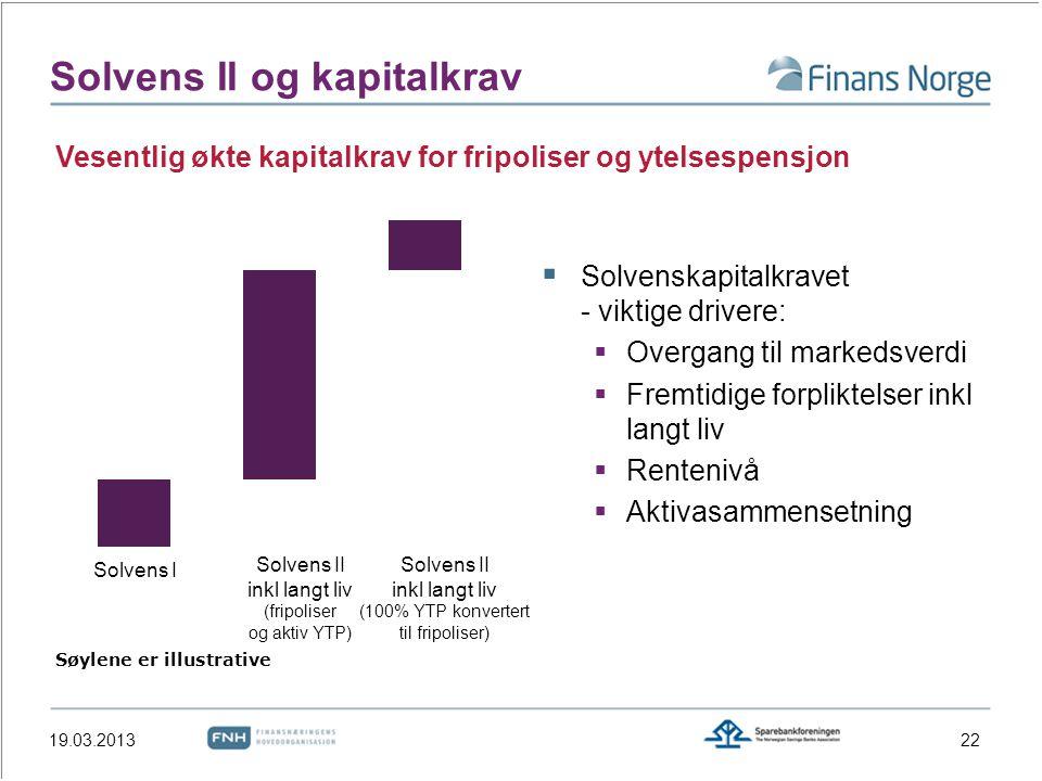 Solvens II og kapitalkrav  Solvenskapitalkravet - viktige drivere:  Overgang til markedsverdi  Fremtidige forpliktelser inkl langt liv  Rentenivå