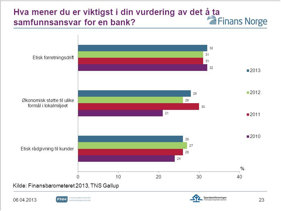 Hva mener du er viktigst i din vurdering av det å ta samfunnsansvar for en bank? 23 Kilde: Finansbarometeret 2013, TNS Gallup 06.04.2013