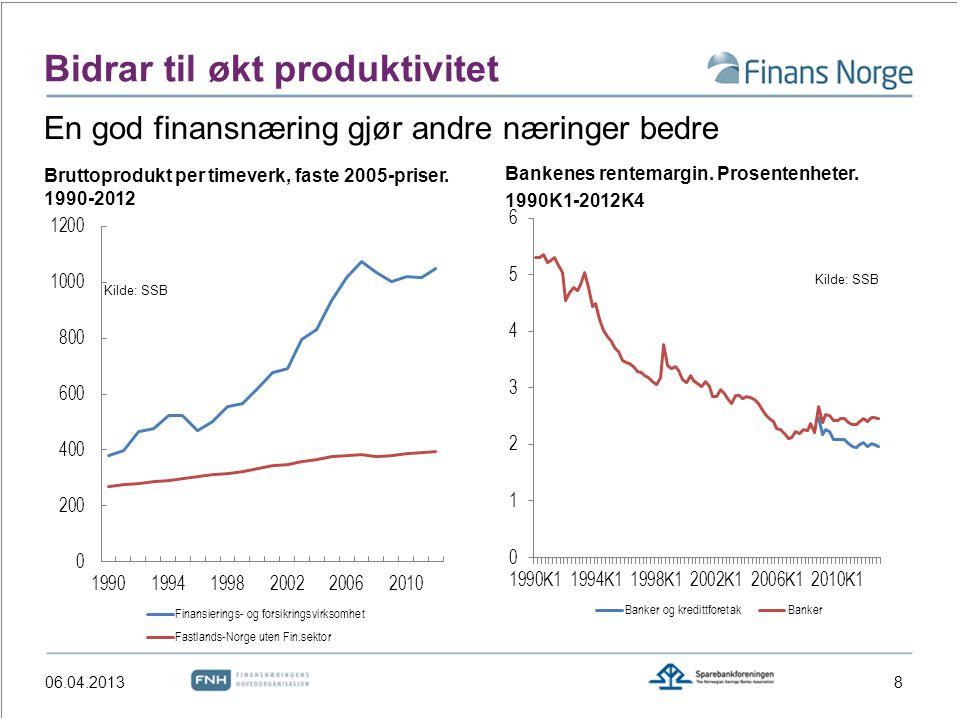 Bidrar til økt produktivitet Bruttoprodukt per timeverk, faste 2005-priser. 1990-2012 Bankenes rentemargin. Prosentenheter. 1990K1-2012K4 Kilde: SSB E