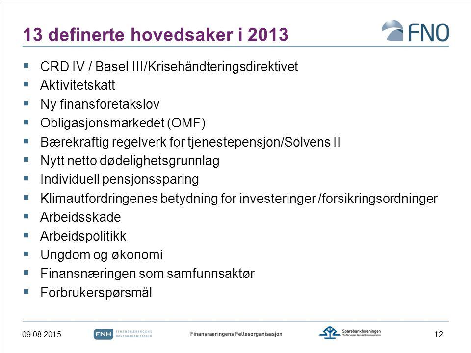 13 definerte hovedsaker i 2013  CRD IV / Basel III/Krisehåndteringsdirektivet  Aktivitetskatt  Ny finansforetakslov  Obligasjonsmarkedet (OMF)  Bærekraftig regelverk for tjenestepensjon/Solvens II  Nytt netto dødelighetsgrunnlag  Individuell pensjonssparing  Klimautfordringenes betydning for investeringer /forsikringsordninger  Arbeidsskade  Arbeidspolitikk  Ungdom og økonomi  Finansnæringen som samfunnsaktør  Forbrukerspørsmål 09.08.201512