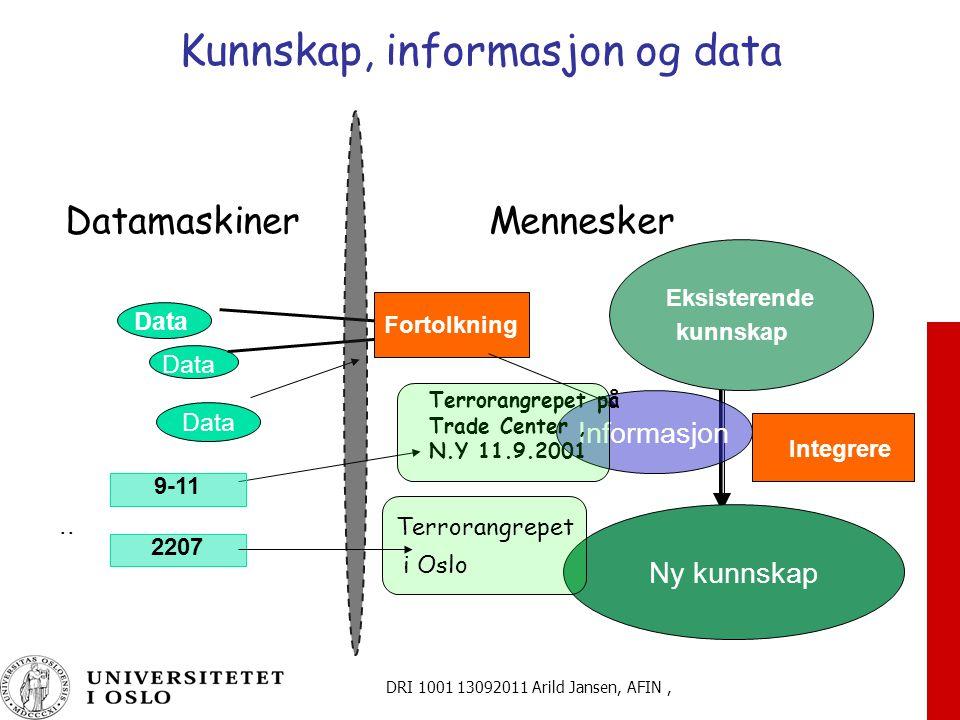 DRI 1001 13092011 Arild Jansen, AFIN, Kunnskap, informasjon og data Datamaskiner Mennesker Data Fortolkning Eksisterende kunnskap Integrere Ny kunnskap..