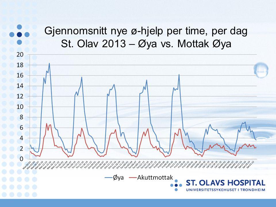 Gjennomsnitt nye ø-hjelp per time, per dag St. Olav 2013 – Øya vs. Mottak Øya