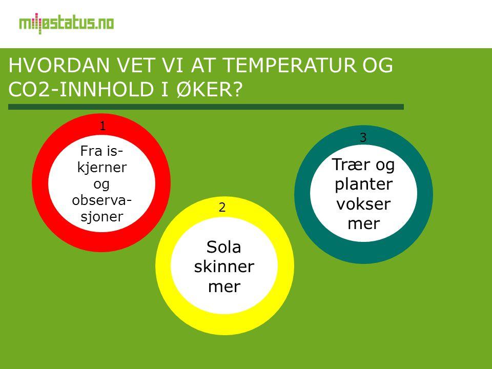 HVORDAN VET VI AT TEMPERATUR OG CO2-INNHOLD I ØKER? Fra is- kjerner og observa- sjoner Sola skinner mer Trær og planter vokser mer 3 1 2