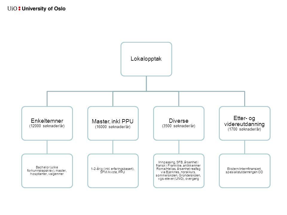 Lokalopptak Enkeltemner (12000 søknader/år) Bachelor (ulike forkunnskapskrav), master, hospitanter, valgemner Master, inkl PPU (16000 søknader/år) 1-2-årig (inkl.