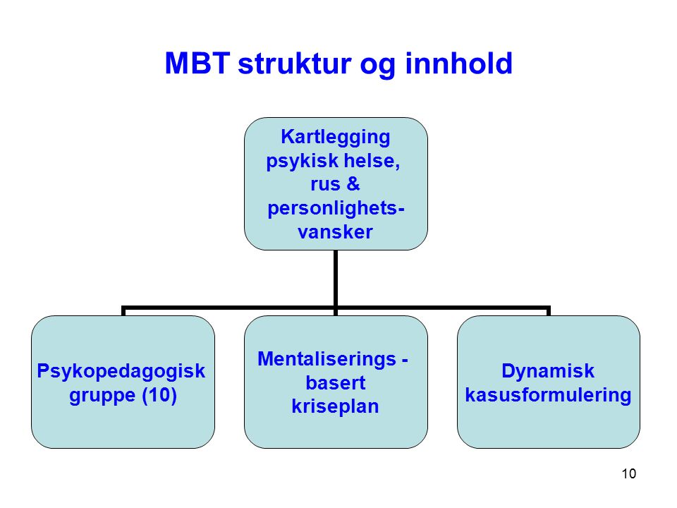 10 MBT struktur og innhold Kartlegging psykisk helse, rus & personlighets- vansker Psykopedagogisk gruppe (10) Mentaliserings - basert kriseplan Dynam