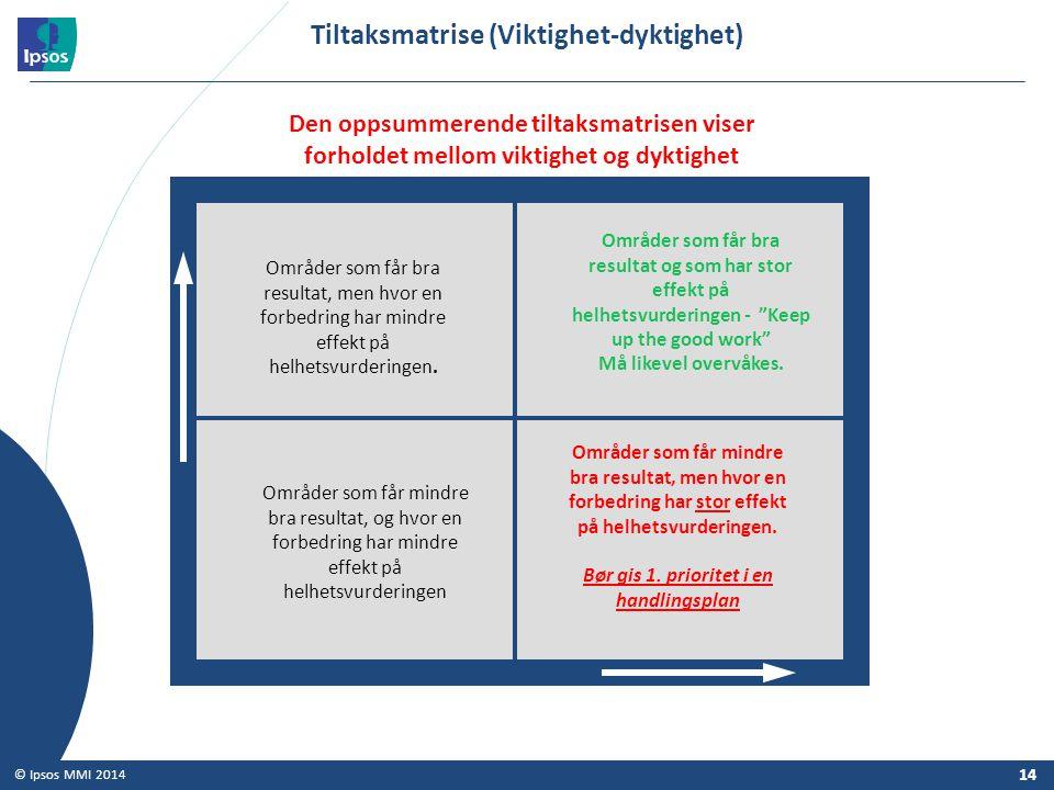 14 © Ipsos MMI 2014 Tiltaksmatrise (Viktighet-dyktighet) Den oppsummerende tiltaksmatrisen viser forholdet mellom viktighet og dyktighet Dyktighet Vik