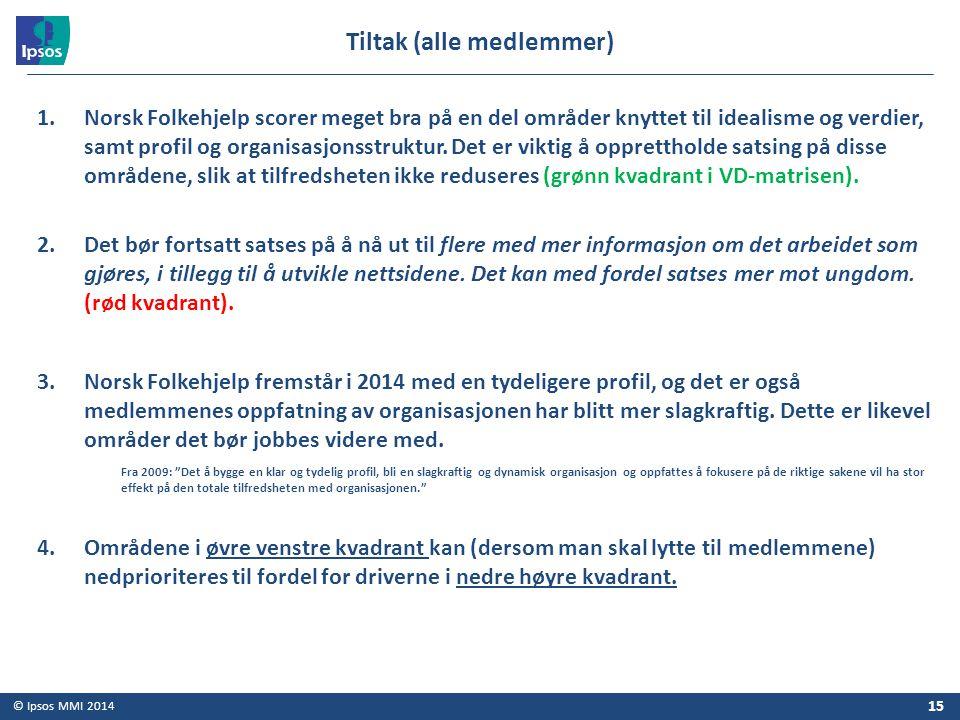 © Ipsos MMI 2014 1.Norsk Folkehjelp scorer meget bra på en del områder knyttet til idealisme og verdier, samt profil og organisasjonsstruktur. Det er
