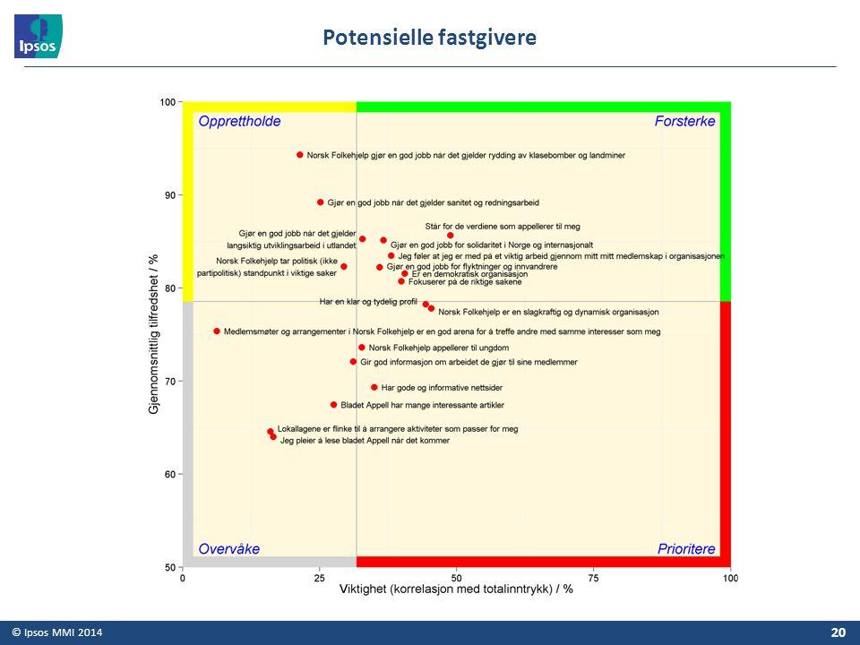 © Ipsos MMI 2014 20 Potensielle fastgivere