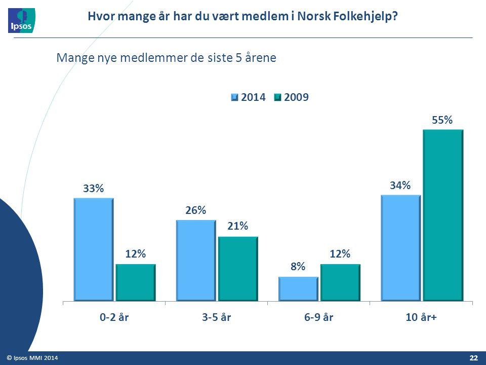 22 © Ipsos MMI 2014 Hvor mange år har du vært medlem i Norsk Folkehjelp? Mange nye medlemmer de siste 5 årene