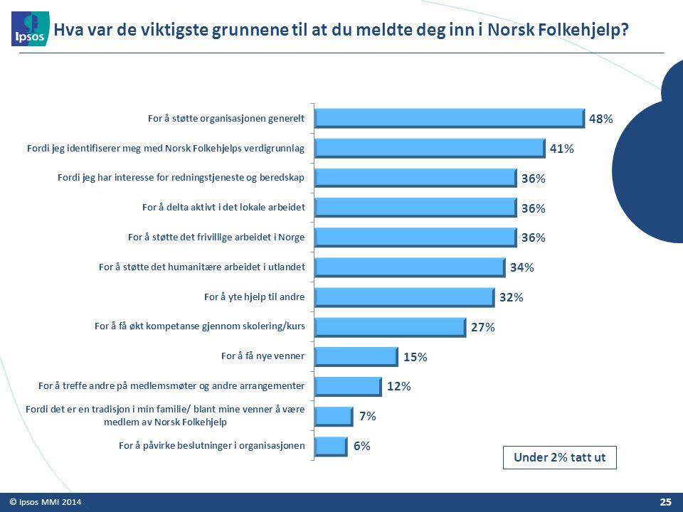 © Ipsos MMI 2014 Hva var de viktigste grunnene til at du meldte deg inn i Norsk Folkehjelp? 25 Under 2% tatt ut
